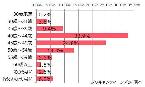 アンケート参加者のお父さんの年齢分布