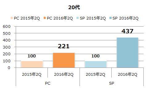 年代別利用者数の増加(20代)