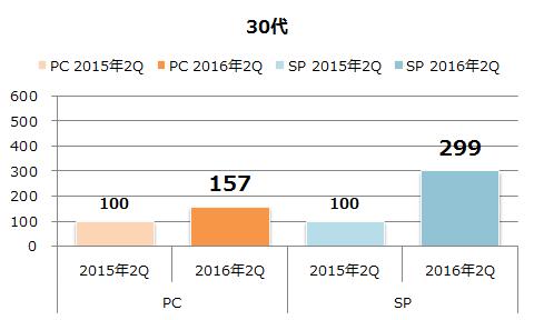 年代別利用者数の増加(30代)
