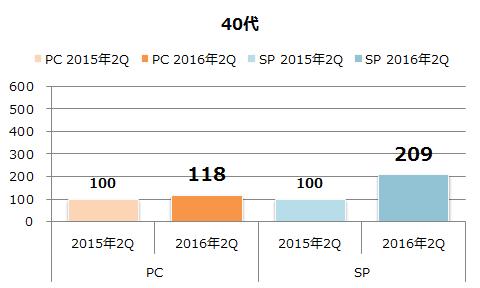 年代別利用者数の増加(40代)