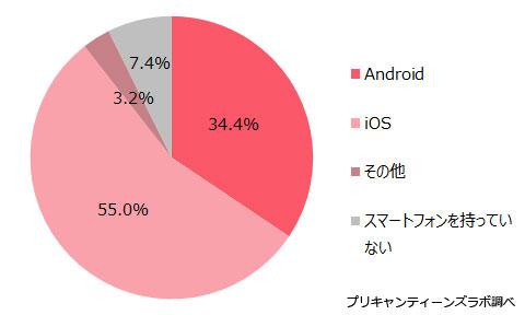 (図3)利用しているスマホのOS