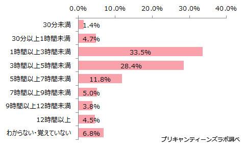(図5)1日のスマホの利用時間