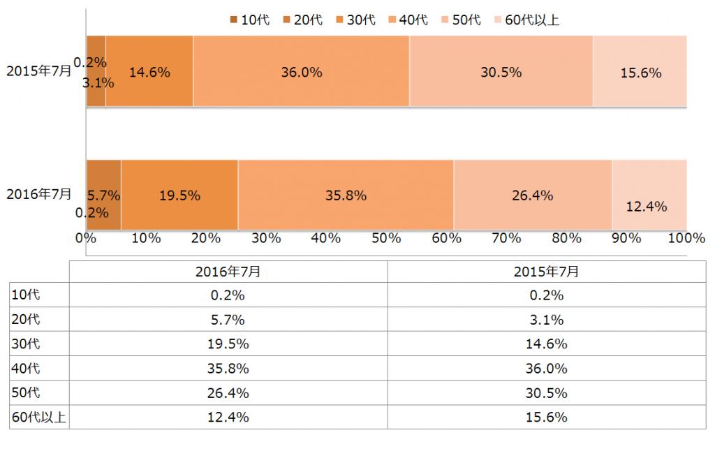 PC利用者の年代割合