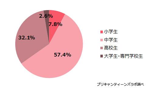 (図2)アンケート参加者の属性