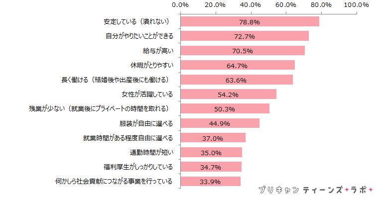 (図7)将来働く企業を選ぶ上で重視すること