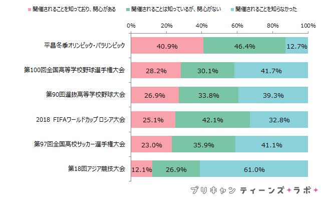 (図6)2018年に開催されるスポーツイベントへの関心度
