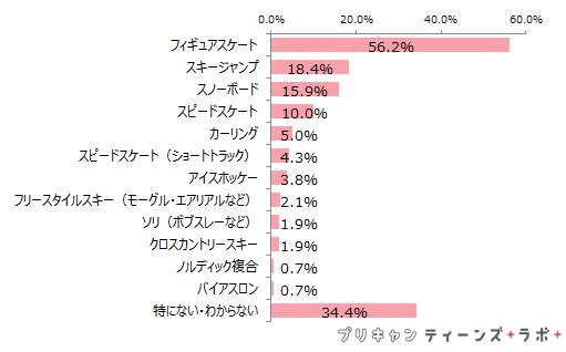 (図7)平昌冬季オリンピックで関心のある競技