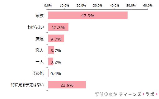 (図8)平昌冬季オリンピックを誰と見たいか