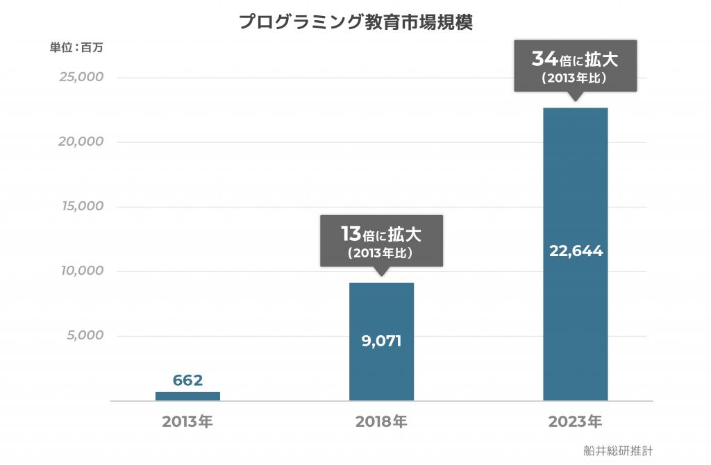 プログラミング教育市場グラフ2.1