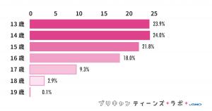 (図1)アンケート参加者の年齢分布
