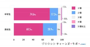 (図5)所有しているInstagramのアカウント数